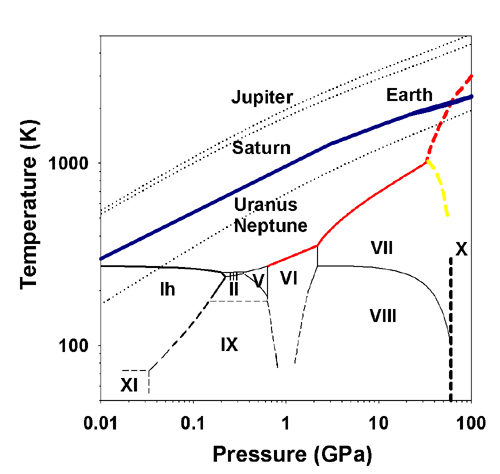 Melting behavior of h2o under extreme conditions cdac h2o consists of the first and third most abundant elements in the solar system and is ubiquitous in the cosmos the phase diagram and properties of h2o at ccuart Images