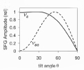 Calculated SFG intensities as a function of θ